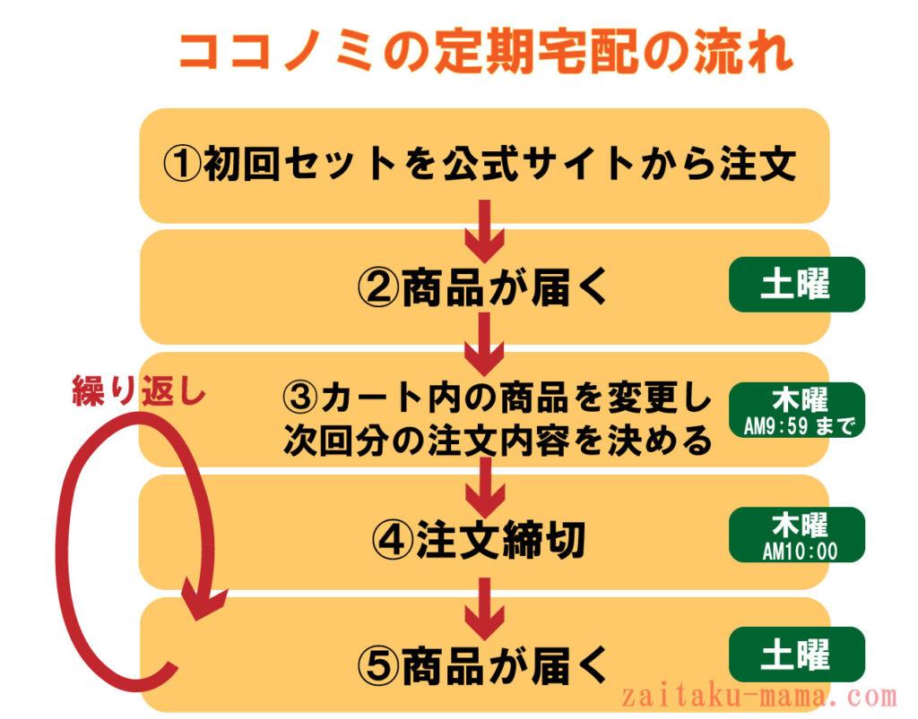 ココノミの注文の流れ【使いやすさの口コミ・評判】
