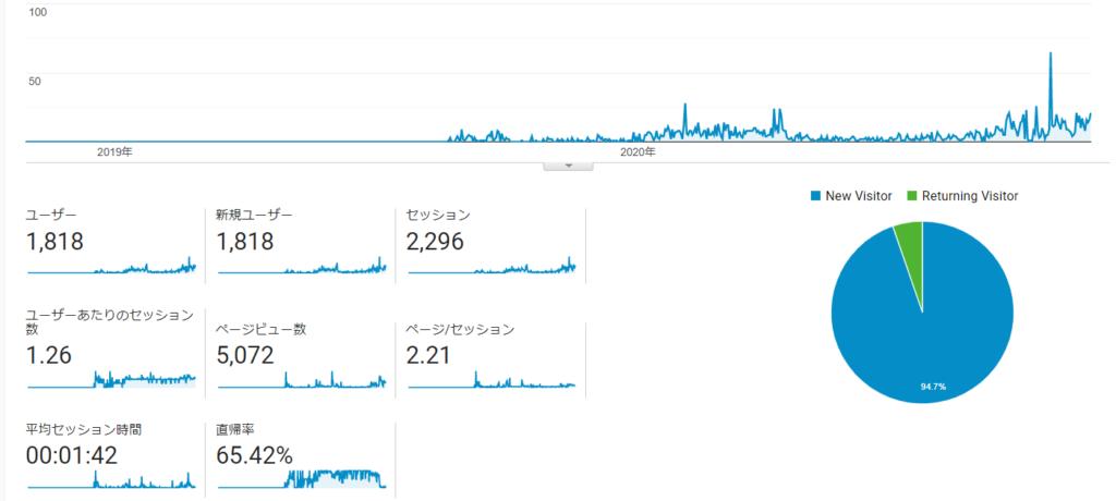 2年かけてブログ100記事書いたけど全然稼げなかった話
