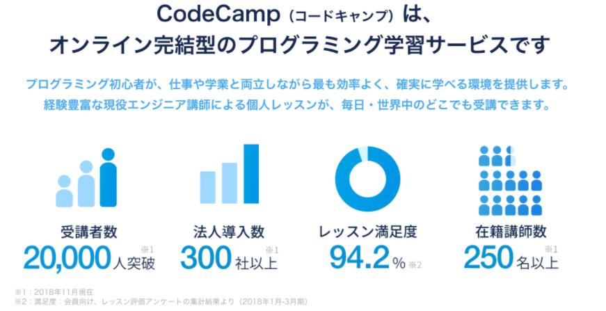 コードキャンプのデザインマスターコースの口コミ