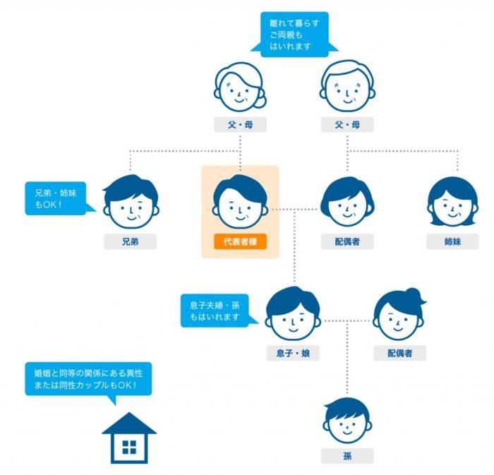産経オンライン英会話Plusはアカウント共有できる