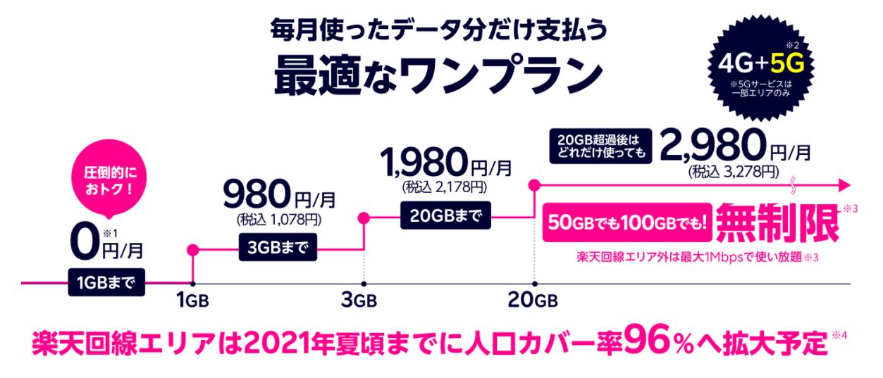 楽天モバイル/Rakuten UN-LIMITが3か月無料キャンペーン中