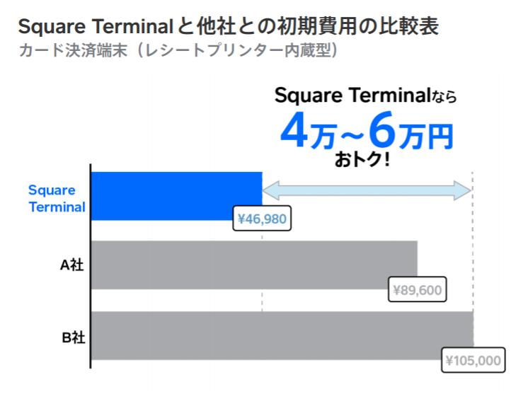 Square Terminalのメリット・料金